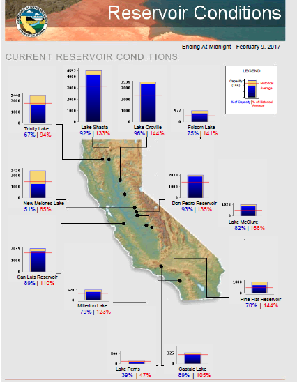 The Drought Paradox in California….When is a Drought not a Drought on