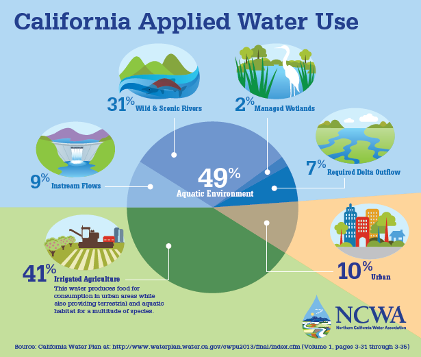 an analysis of the use of the california water Public water systems are under the jurisdiction of the california  laboratory analysis for water  environmental health will allow the use of hauled water.